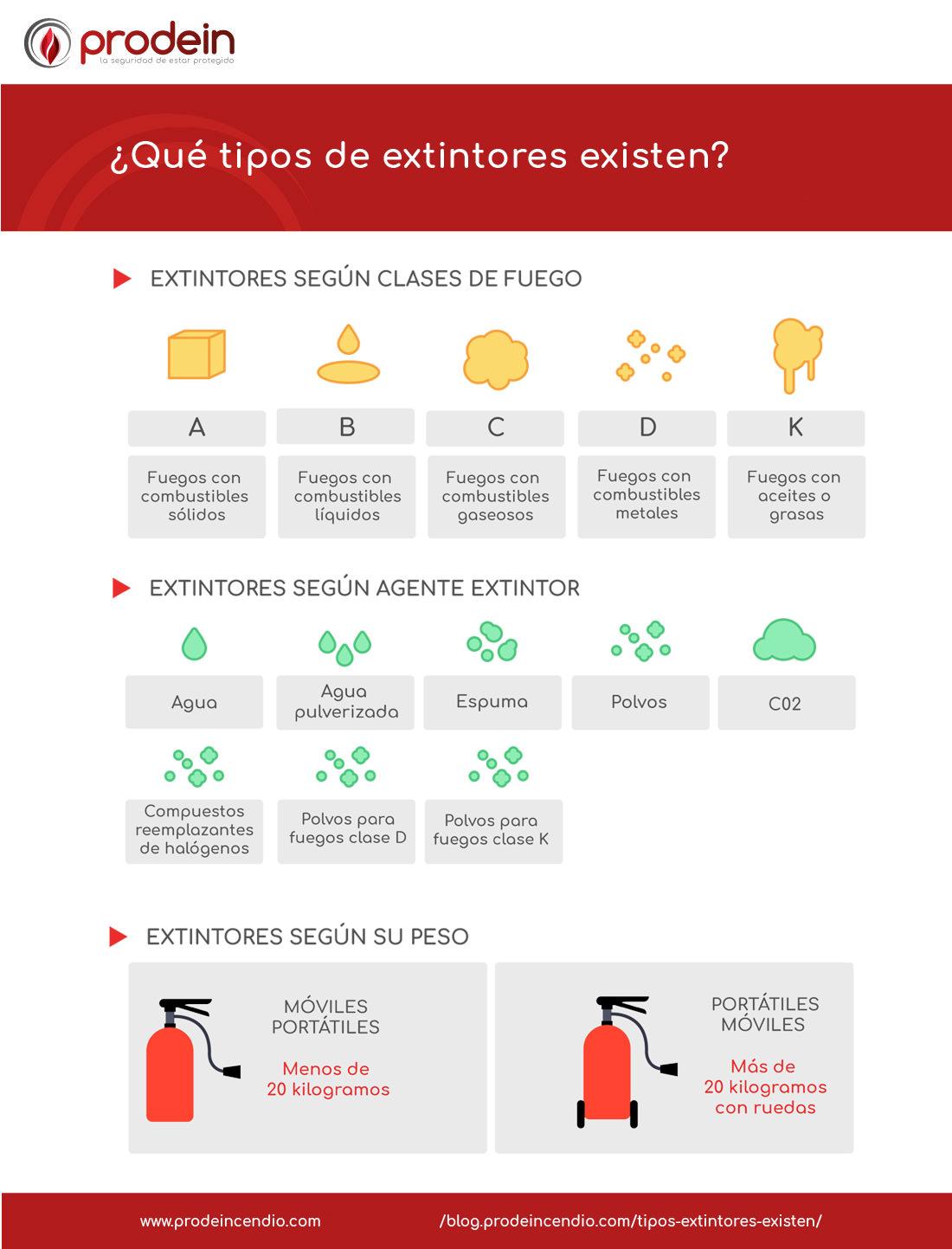 Qué tipos de extintores existen