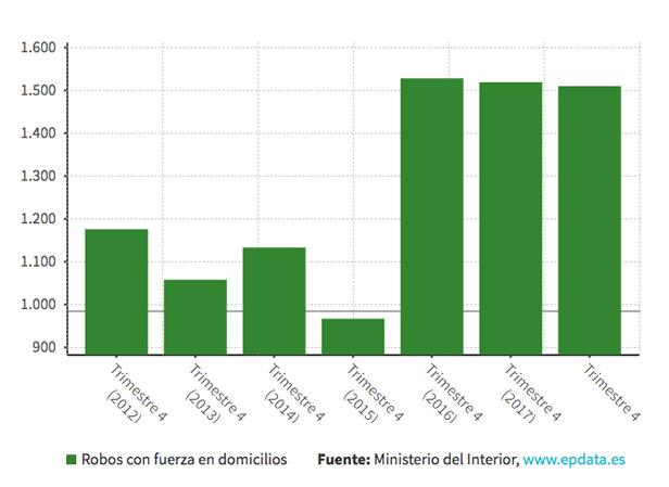 gráfico sobre robos en vacaciones España